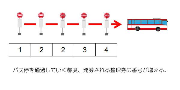 バスの整理券の仕組み1