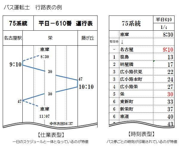 バス運転士の行路表解説2(乗務員仕業表)
