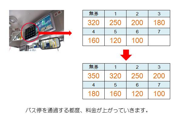 バスの整理券の仕組み2